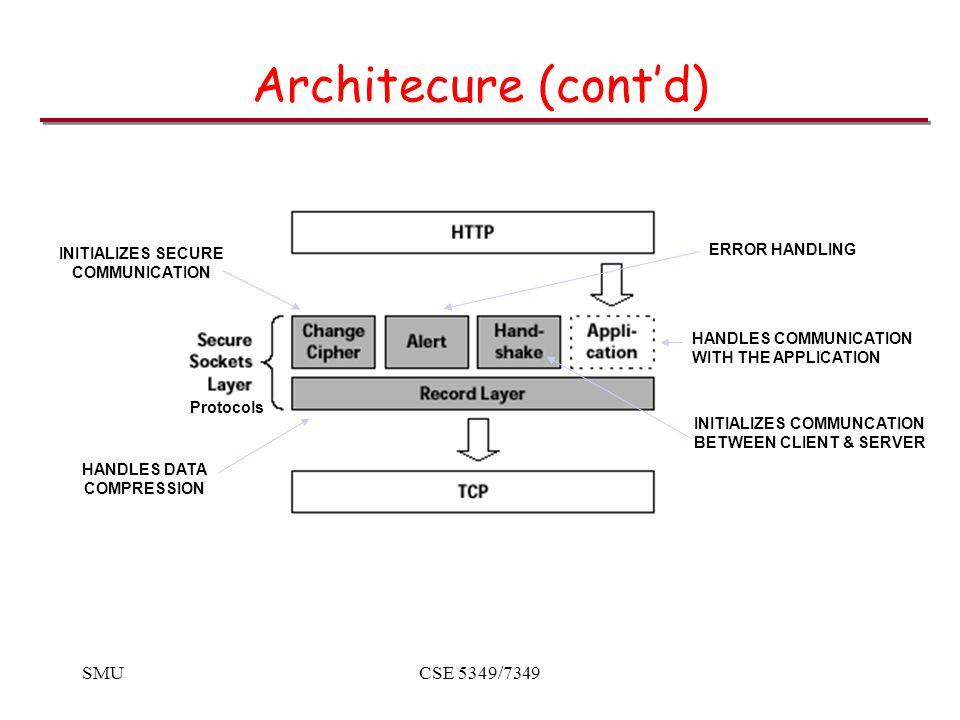 SMUCSE 5349/7349 SSL Applications HTTP – original application Secure mail –Server to client connection –SMTP/SSL.