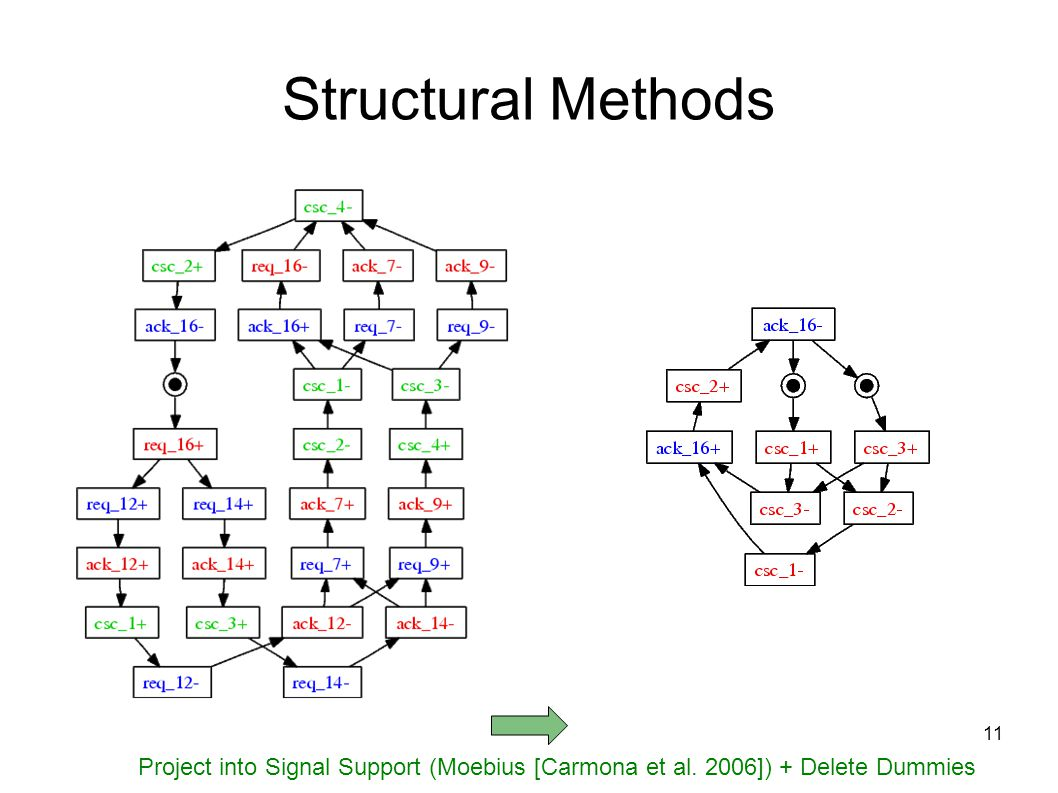 11 Structural Methods Project into Signal Support (Moebius [Carmona et al. 2006]) + Delete Dummies