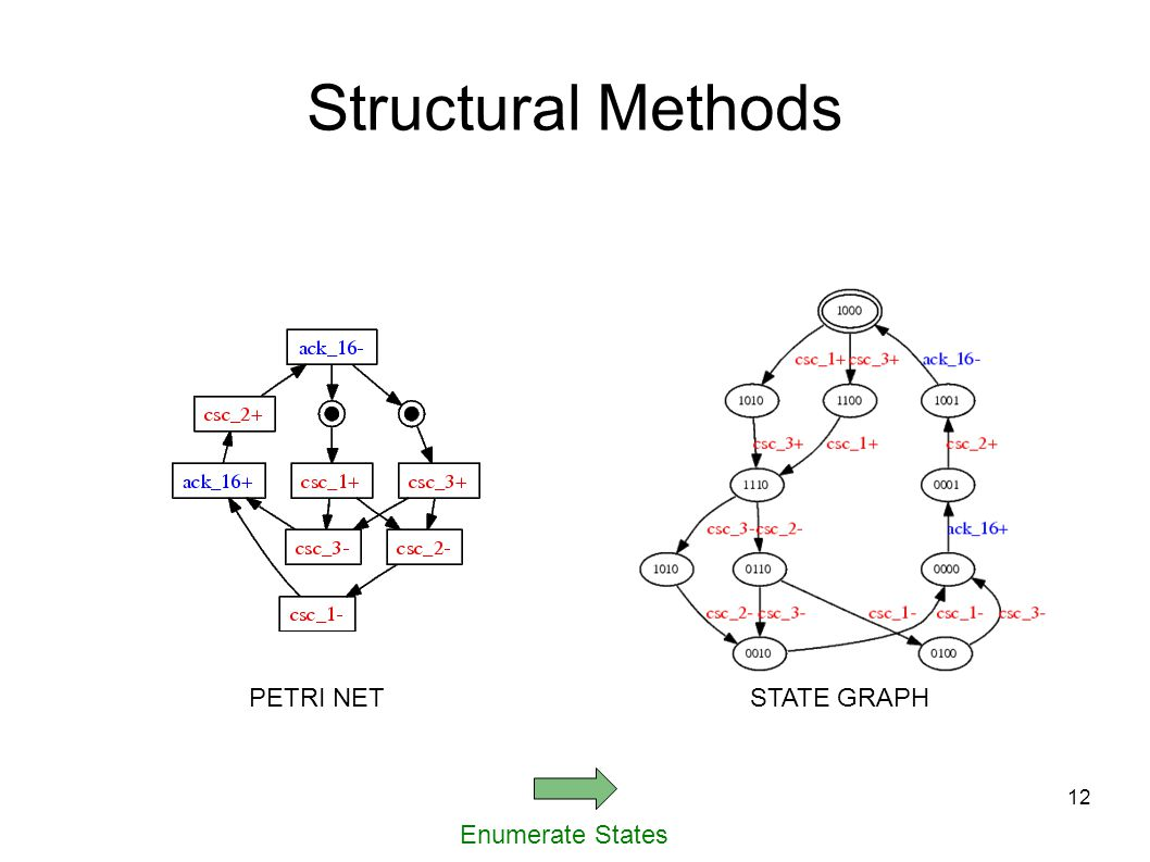12 Enumerate States Structural Methods PETRI NETSTATE GRAPH