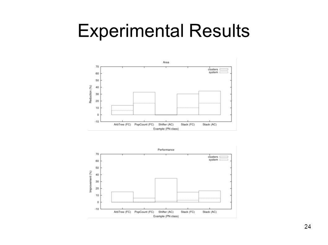 24 Experimental Results