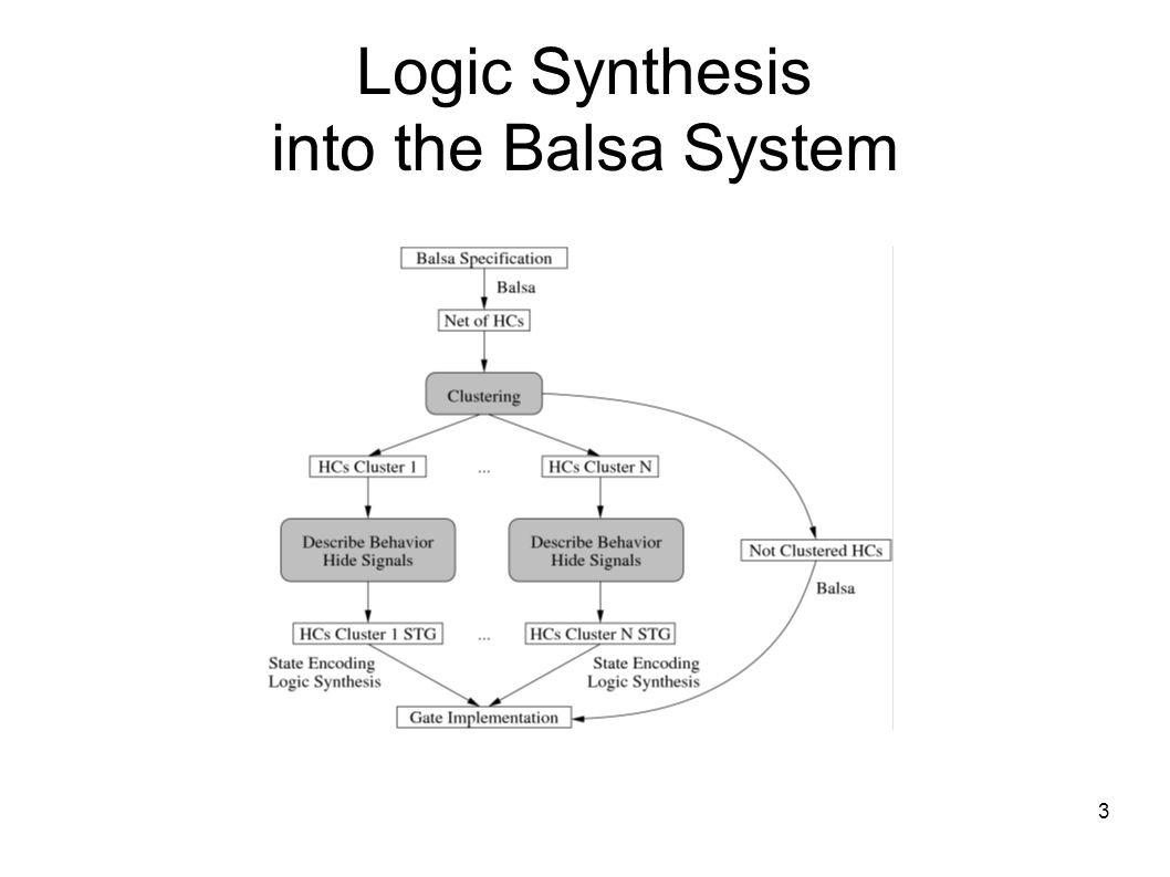 3 Logic Synthesis into the Balsa System
