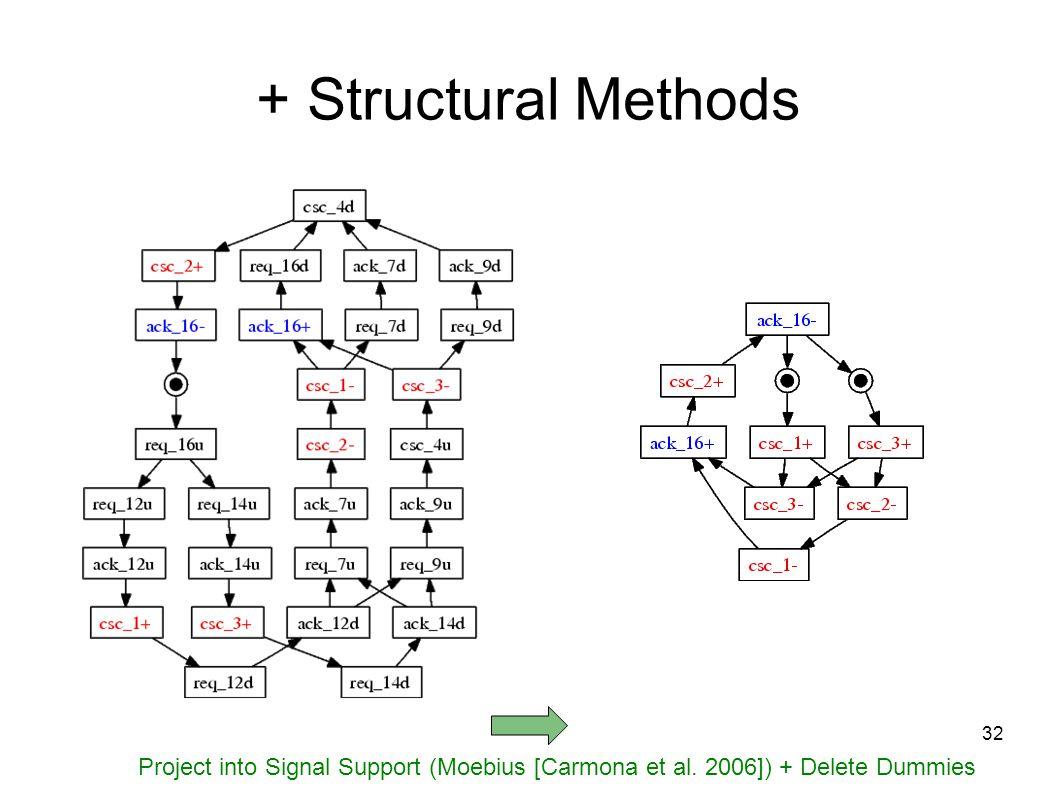 32 Project into Signal Support (Moebius [Carmona et al.
