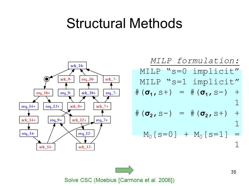 35 Structural Methods Solve CSC (Moebius [Carmona et al.