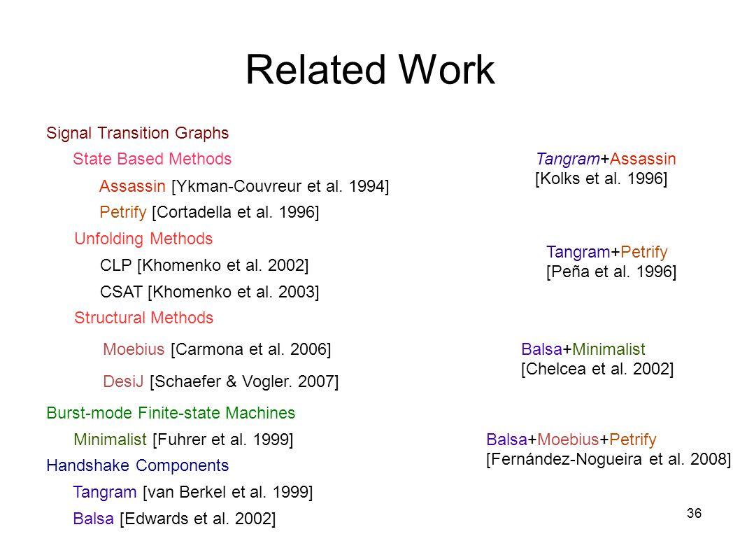 36 Related Work Assassin [Ykman-Couvreur et al.1994] Minimalist [Fuhrer et al.
