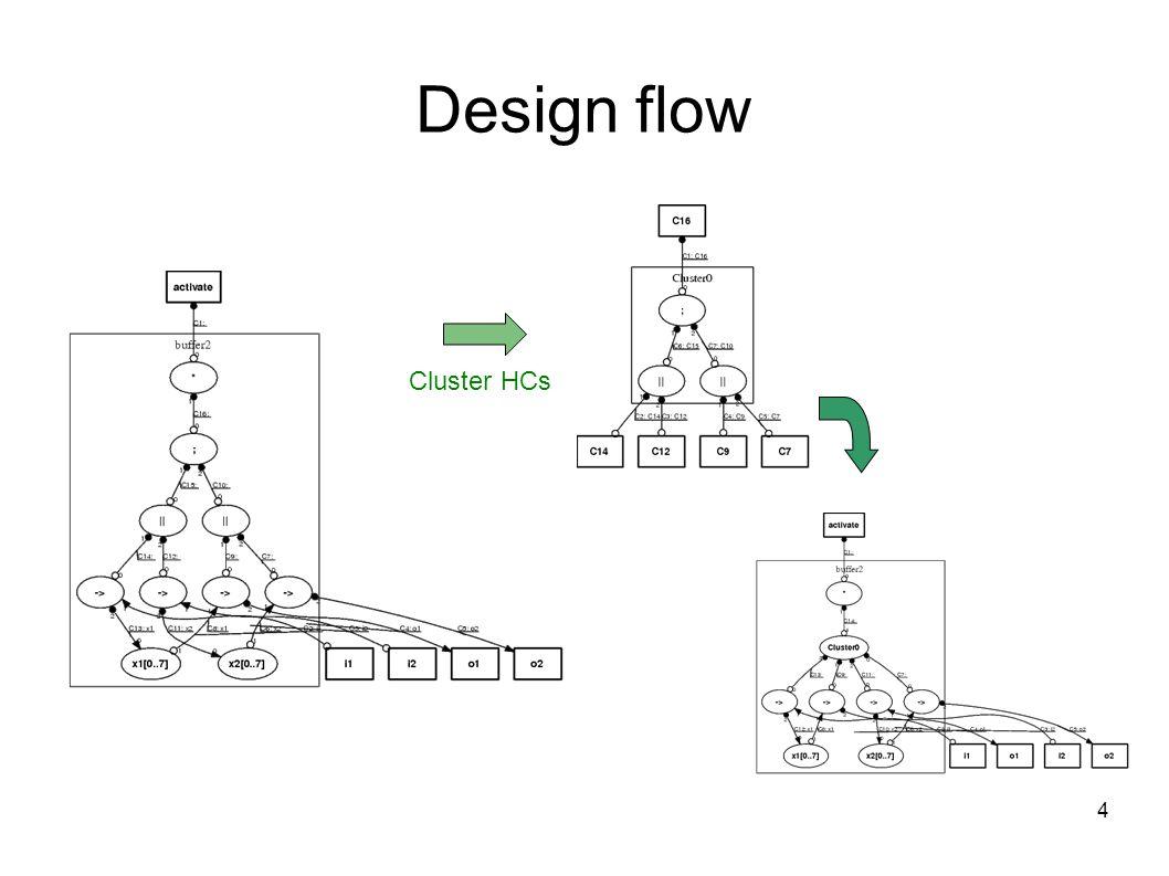 4 Design flow Cluster HCs