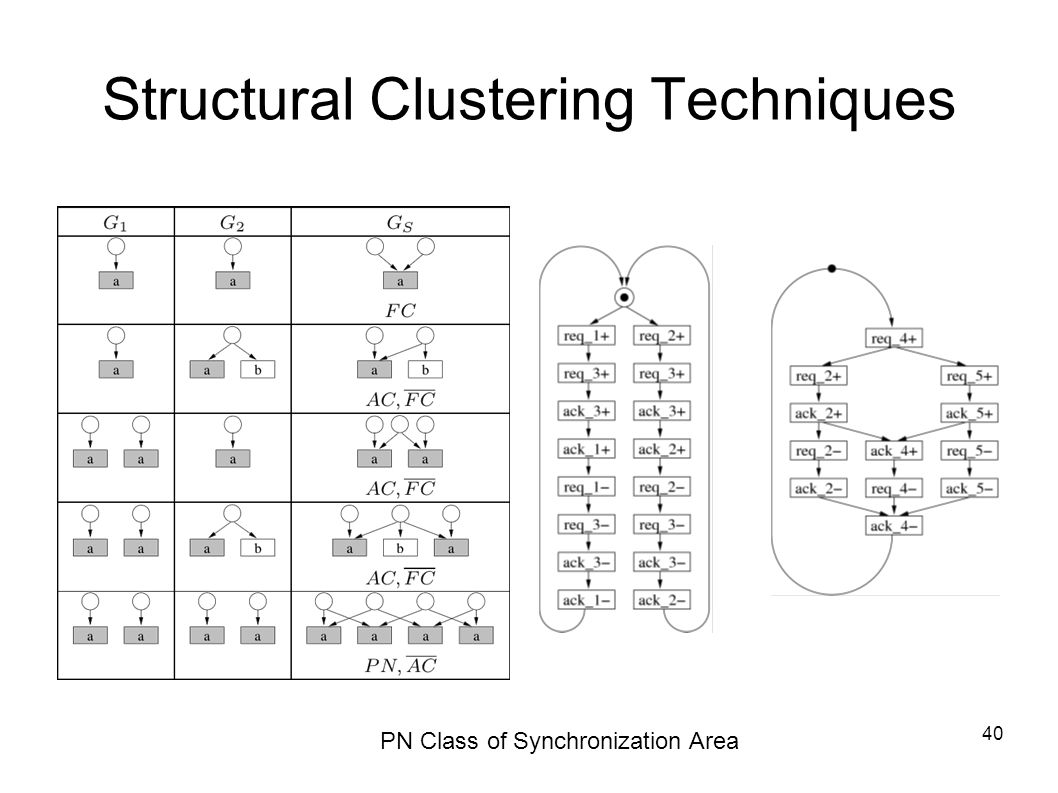 40 PN Class of Synchronization Area Structural Clustering Techniques