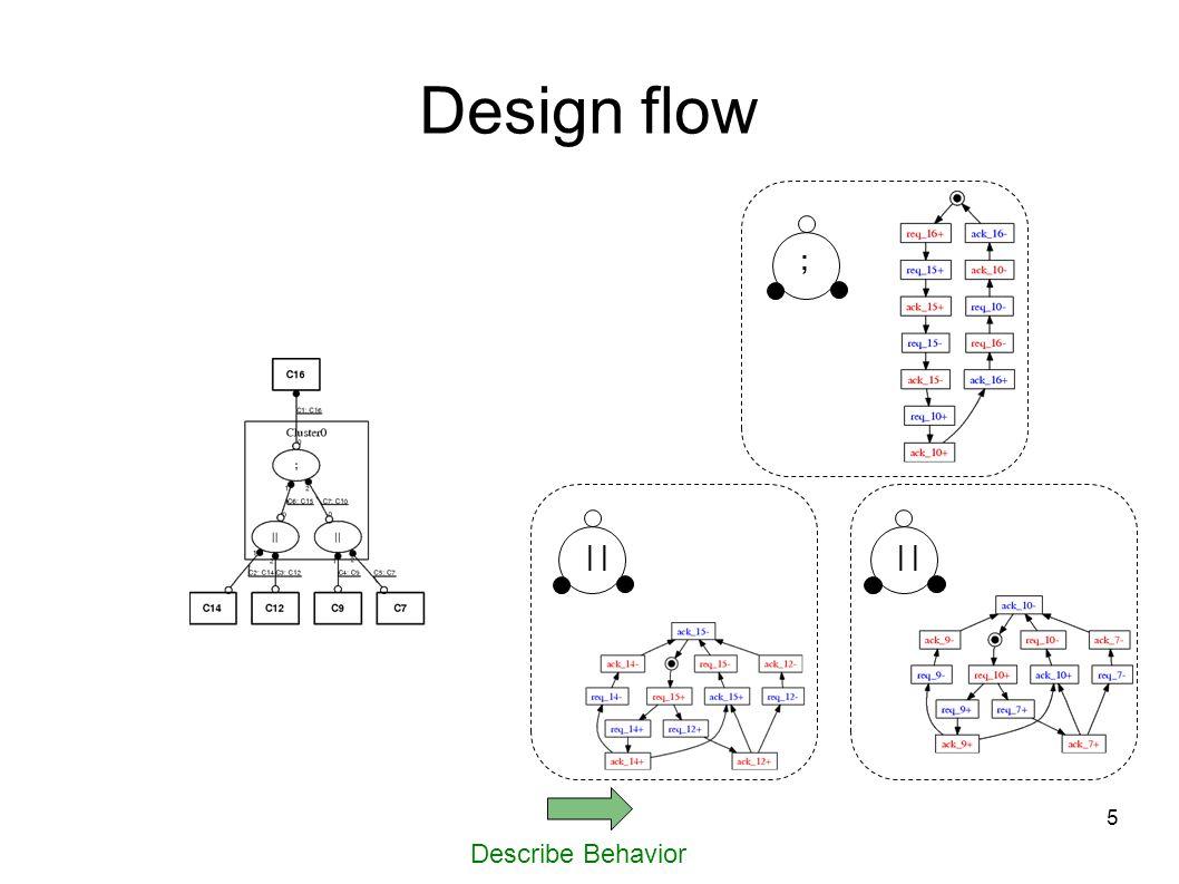 5 Describe Behavior Design flow | ;