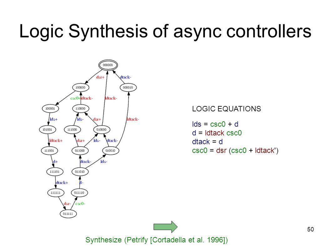50 Synthesize (Petrify [Cortadella et al.