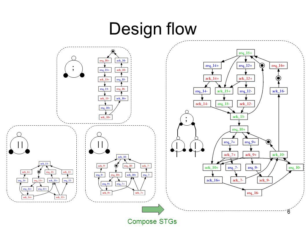 6 Compose STGs Design flow | | ; ; |
