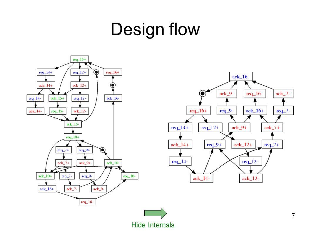 7 Hide Internals Design flow