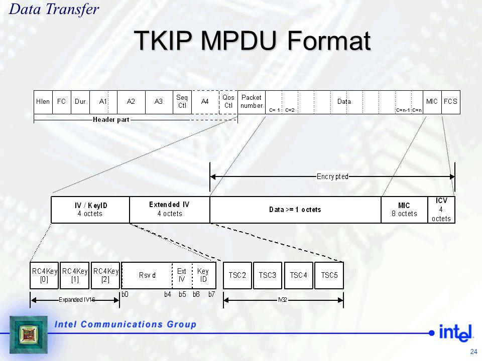 24 TKIP MPDU Format Data Transfer
