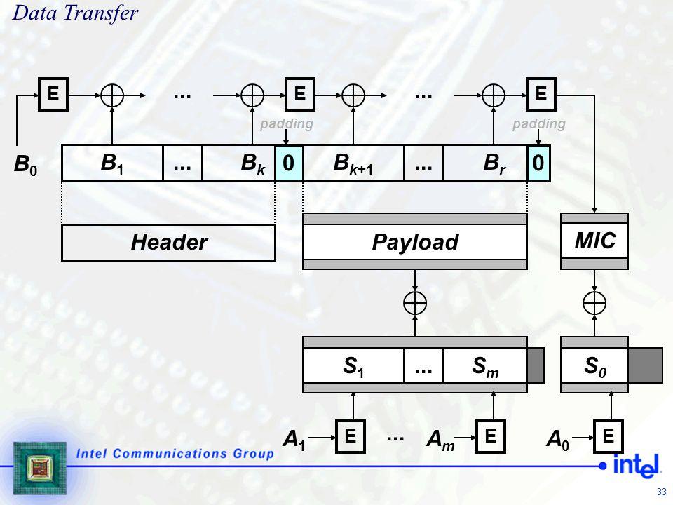 33 SmSm SmSm BrBr E... B1B1 BkBk Header Payload MIC A1A1 AmAm EE A0A0 E... 0 padding 0 B k+1... E SmSm S1S1 S0S0 B0B0 E Data Transfer