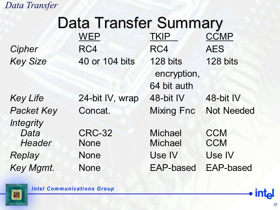 38 Data Transfer Summary WEPTKIPCCMP Cipher RC4RC4AES Key Size 40 or 104 bits128 bits128 bits encryption, 64 bit auth Key Life 24-bit IV, wrap48-bit I