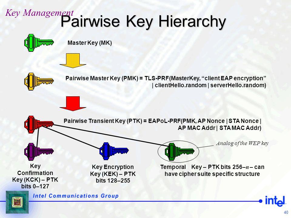 40 Key Confirmation Key (KCK) – PTK bits 0–127 Key Encryption Key (KEK) – PTK bits 128–255 Temporal Key – PTK bits 256– n – can have cipher suite spec