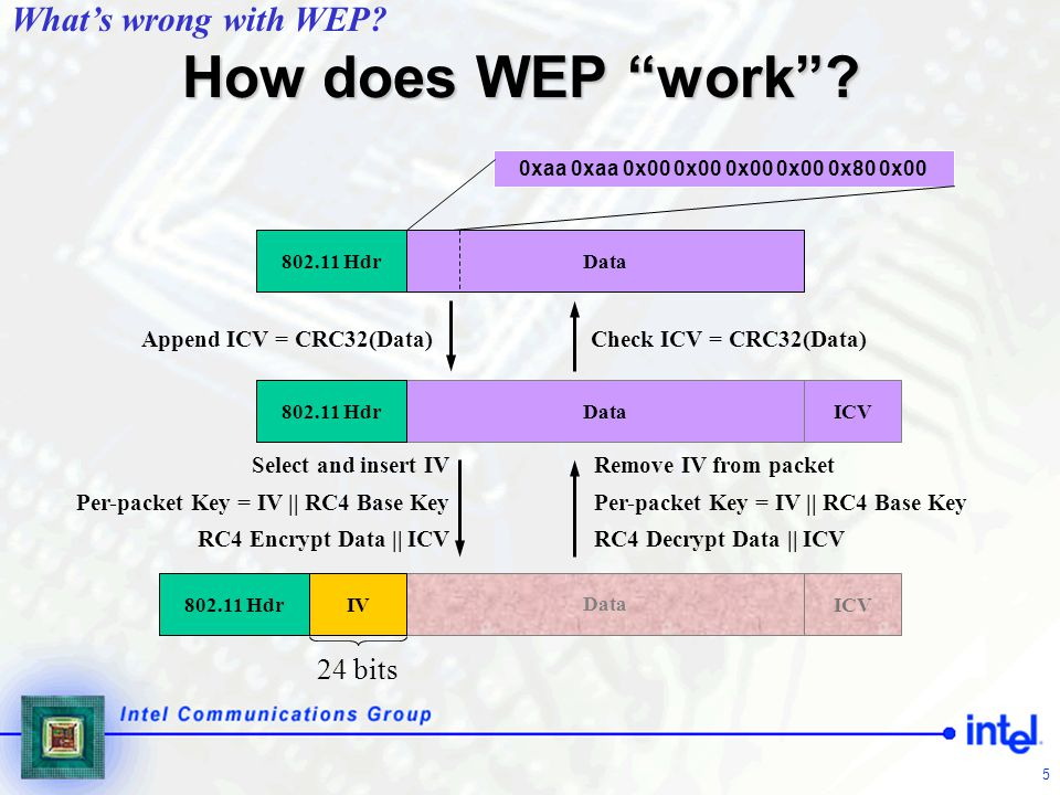 16 Purpose of each phase (1)  Discovery  Determine promising parties with whom to communicate  AP advertises network security capabilities to STAs  802.1X authentication  Centralize network admission policy decisions at the AS  STA determines whether it does indeed want to communicate  Mutually authenticate STA and AS  Generate Master Key as a side effect of authentication  Use master key to generate session keys = authorization token Architecture