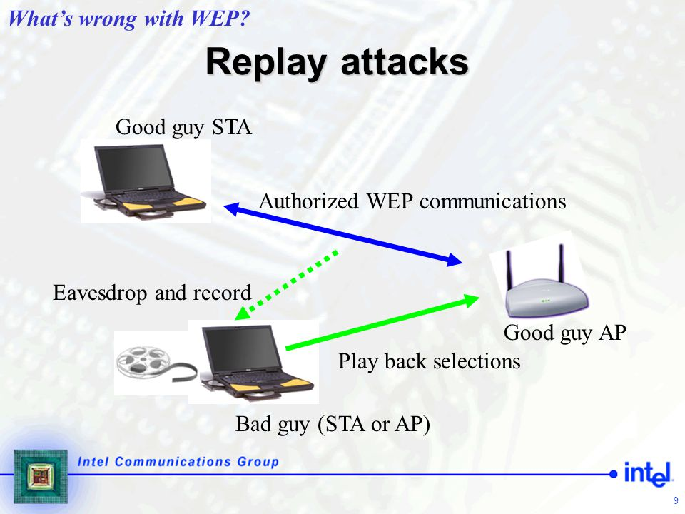30 CCMP  Mandatory to implement: the long-term solution  Based on AES in CCM mode  CCM = Counter Mode Encryption with CBC-MAC Data Origin Authenticity  AES overhead requires new AP hardware  AES overhead may require new STA hardware for hand-held devices, but not PCs  An all new protocol with few concessions to WEP  Protects MPDUs = fragments of 802.2 frames Data Transfer