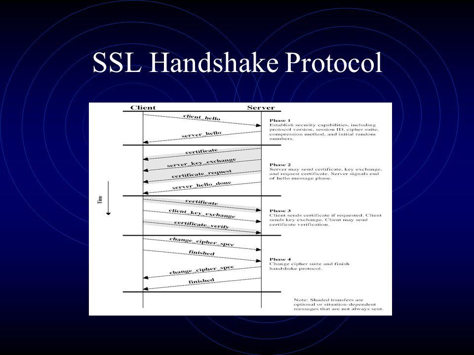 SSL Handshake Protocol