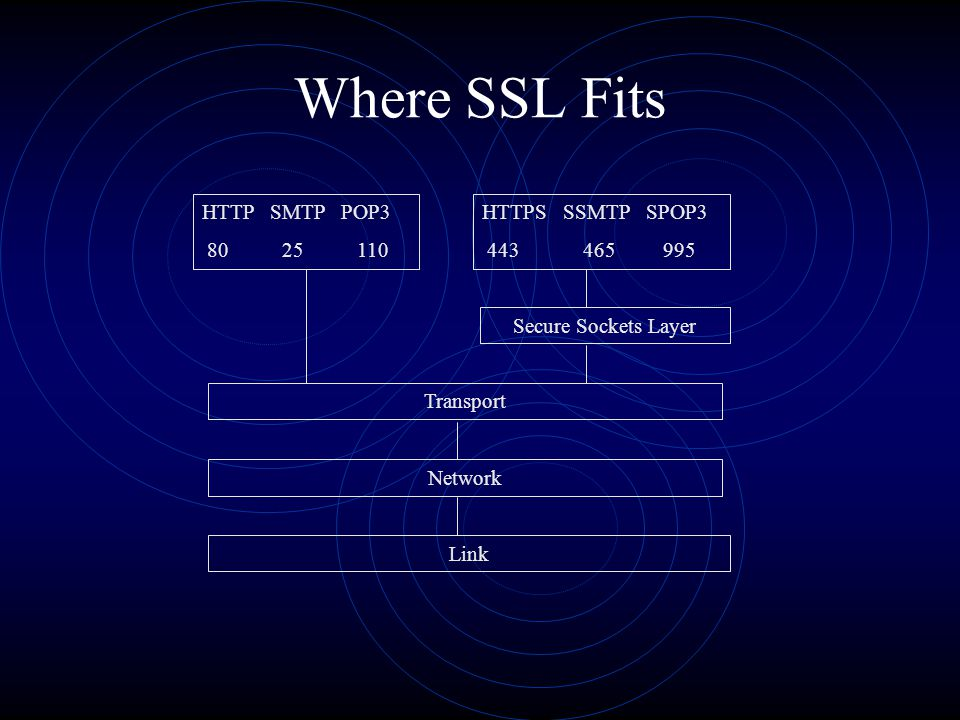 Where SSL Fits HTTP SMTP POP3 80 25 110 HTTPS SSMTP SPOP3 443 465 995 Secure Sockets Layer Transport Network Link