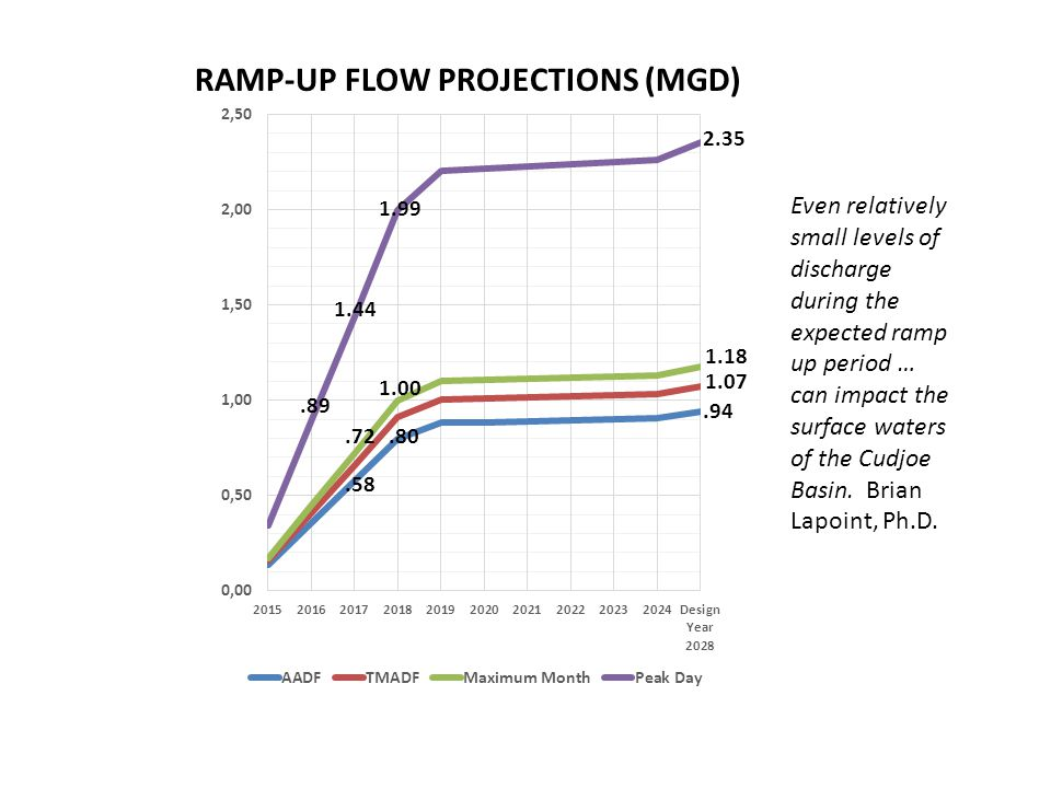RAMP-UP FLOW PROJECTIONS (MGD).94 2.35 1.07 1.18.89 1.44.80.58.72 1.00 1.99 Even relatively small levels of discharge during the expected ramp up peri