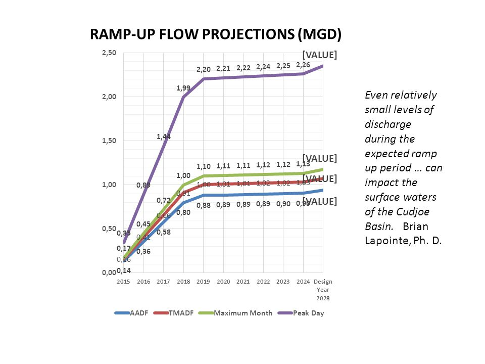 RAMP-UP FLOW PROJECTIONS (MGD) Even relatively small levels of discharge during the expected ramp up period … can impact the surface waters of the Cud