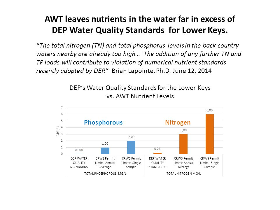 "AWT leaves nutrients in the water far in excess of DEP Water Quality Standards for Lower Keys. ""The total nitrogen (TN) and total phosphorus levels in"