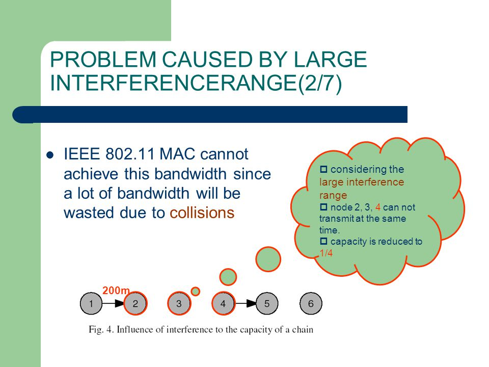 IEEE 802.11 MAC cannot achieve this bandwidth since a lot of bandwidth will be wasted due to collisions PROBLEM CAUSED BY LARGE INTERFERENCERANGE(2/7)