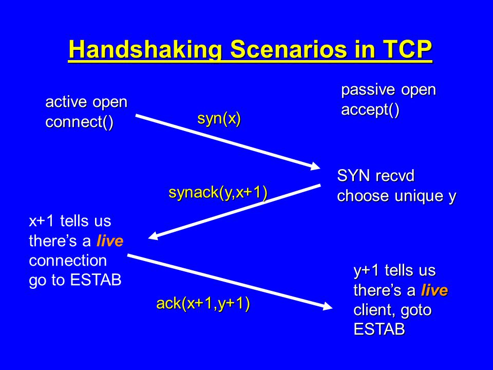 Handshaking Scenarios in TCP active open connect() passive open accept() SYN recvd choose unique y y+1 tells us there's a live client, goto ESTAB syn(x) synack(y,x+1) ack(x+1,y+1) x+1 tells us there's a live connection go to ESTAB