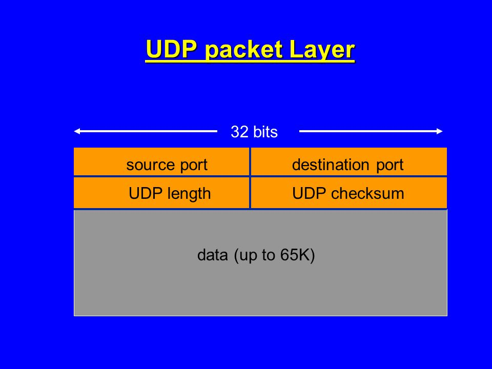 UDP packet Layer source portdestination port UDP lengthUDP checksum data (up to 65K) 32 bits