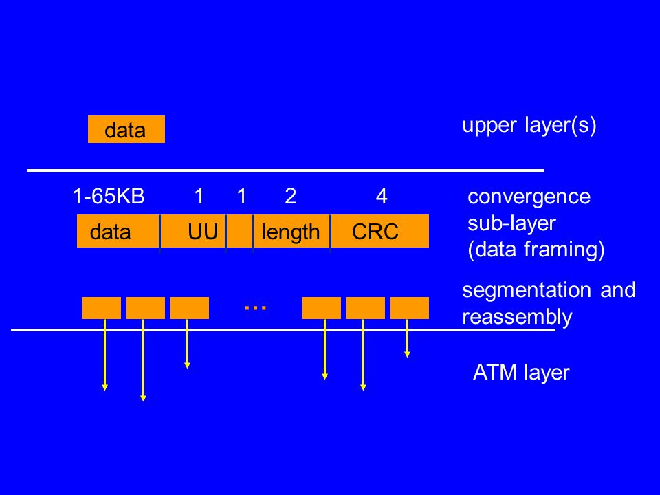 data upper layer(s) ATM layer data UU length CRC convergence sub-layer (data framing) segmentation and reassembly 1-65KB 1 1 2 4 …