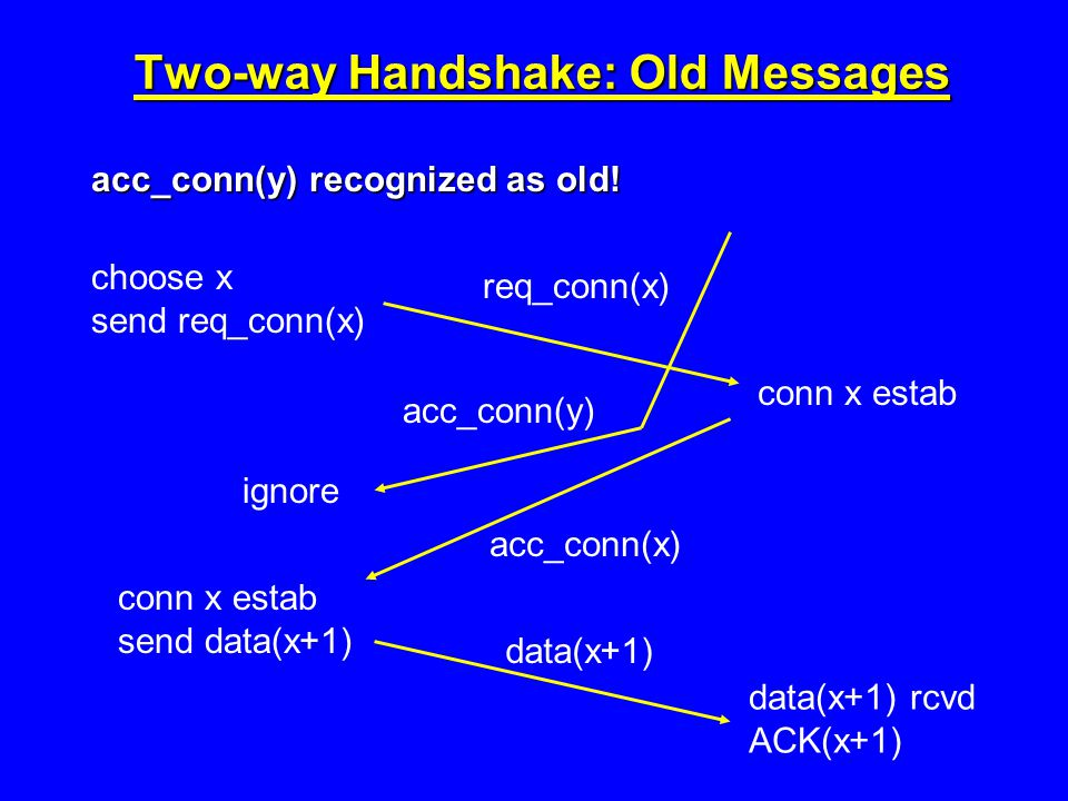 Two-way Handshake: Old Messages acc_conn(y) recognized as old.
