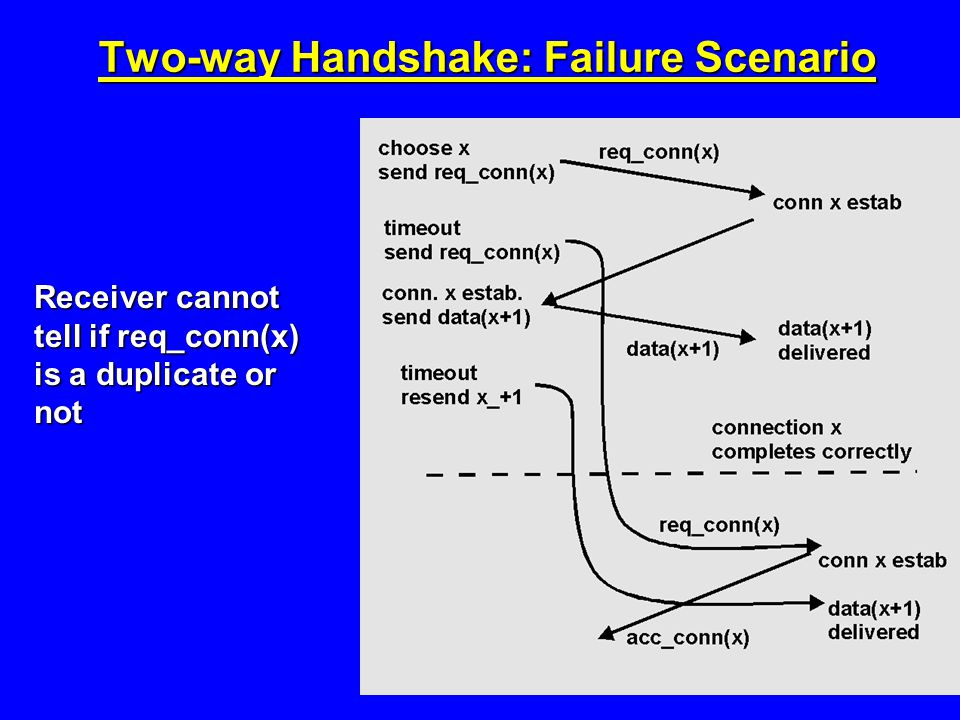 Two-way Handshake: Failure Scenario Receiver cannot tell if req_conn(x) is a duplicate or not