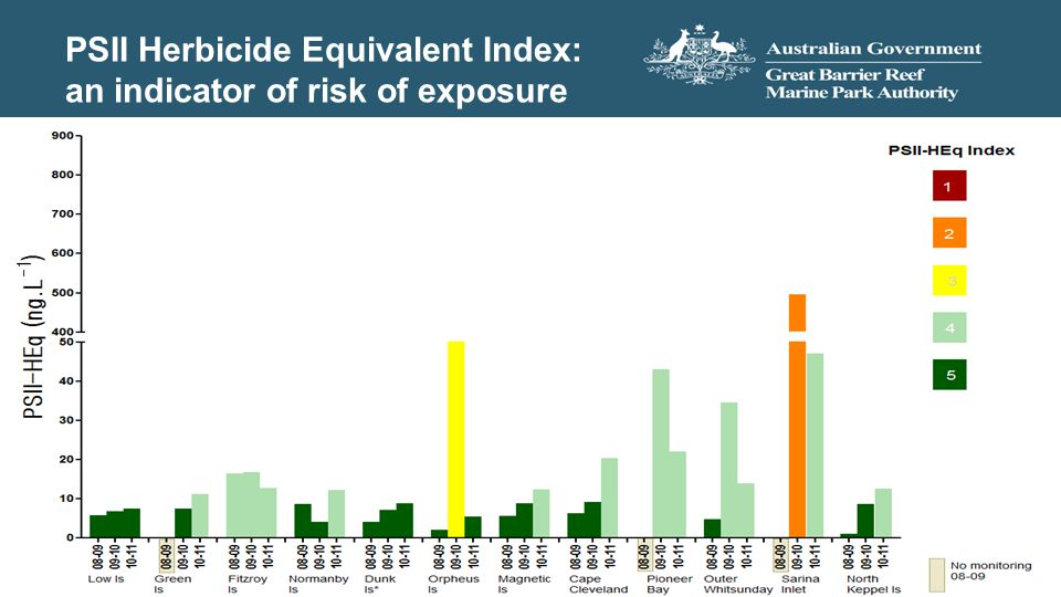 PSII Herbicide Equivalent Index: an indicator of risk of exposure