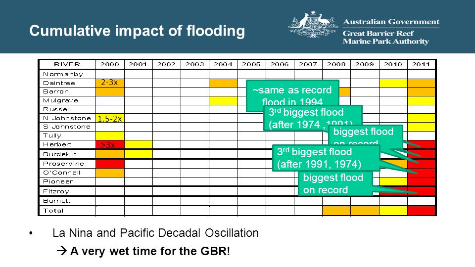 Cumulative impact of flooding La Nina and Pacific Decadal Oscillation  A very wet time for the GBR! ~same as record flood in 1994 3 rd biggest flood