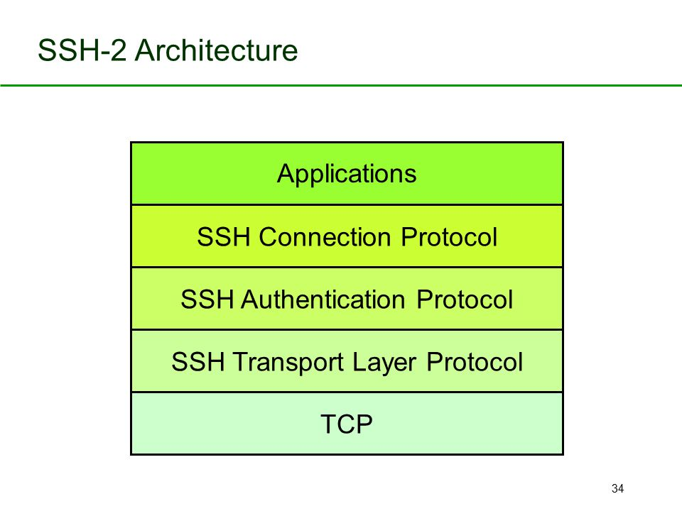 34 SSH-2 Architecture SSH Transport Layer Protocol SSH Authentication Protocol TCP SSH Connection Protocol Applications