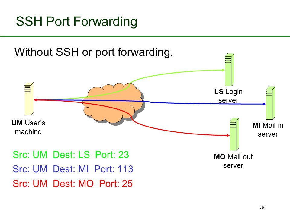38 SSH Port Forwarding Without SSH or port forwarding. UM User's machine LS Login server MO Mail out server MI Mail in server Src: UM Dest: LS Port: 2
