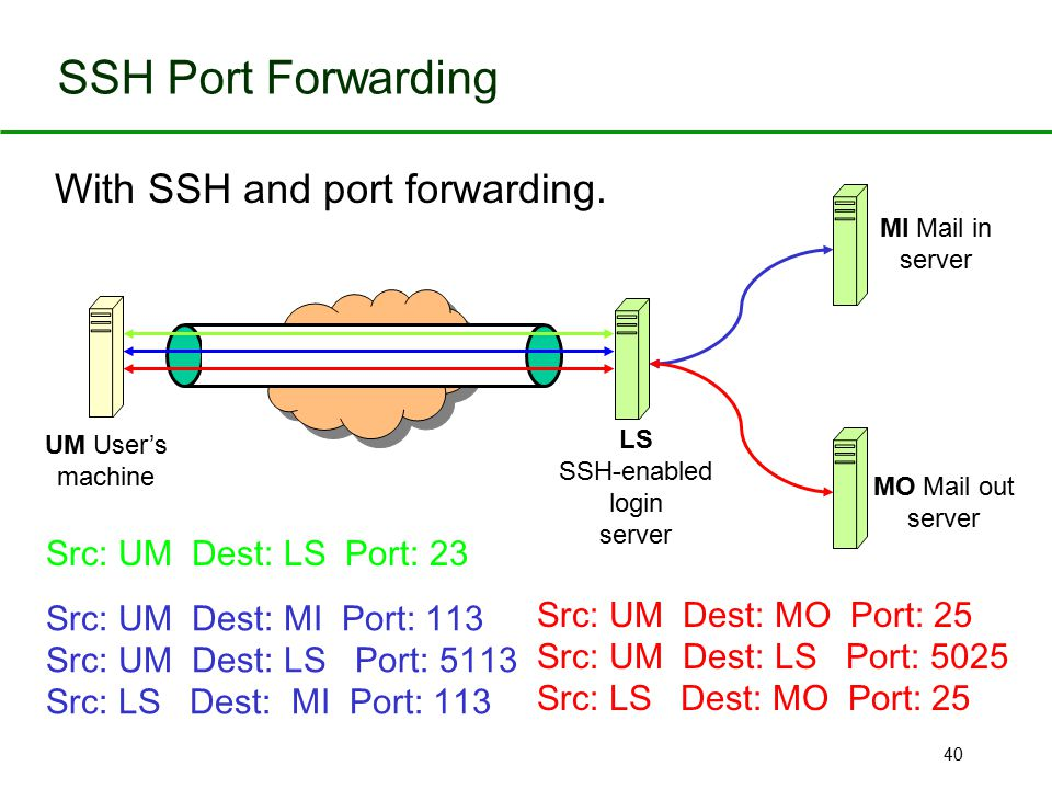 40 SSH Port Forwarding UM User's machine LS SSH-enabled login server MO Mail out server MI Mail in server Src: UM Dest: LS Port: 23 With SSH and port