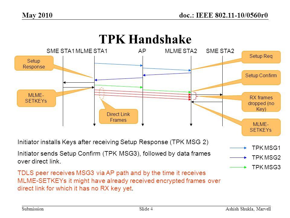 doc.: IEEE 802.11-10/0560r0 Submission May 2010 Ashish Shukla, MarvellSlide 4 TPK Handshake TPK MSG1 TPK MSG2 TPK MSG3 Initiator installs Keys after r