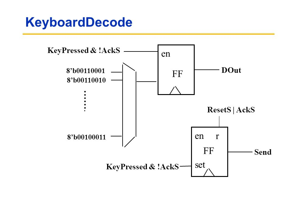KeyboardDecode FF en DOut KeyPressed & !AckS 8'b00110001 8'b00110010 …….