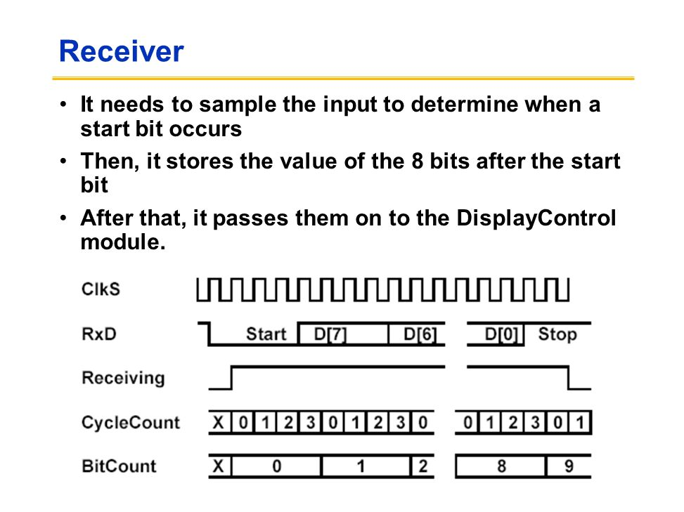 Receiver It needs to sample the input to determine when a start bit occurs Then, it stores the value of the 8 bits after the start bit After that, it