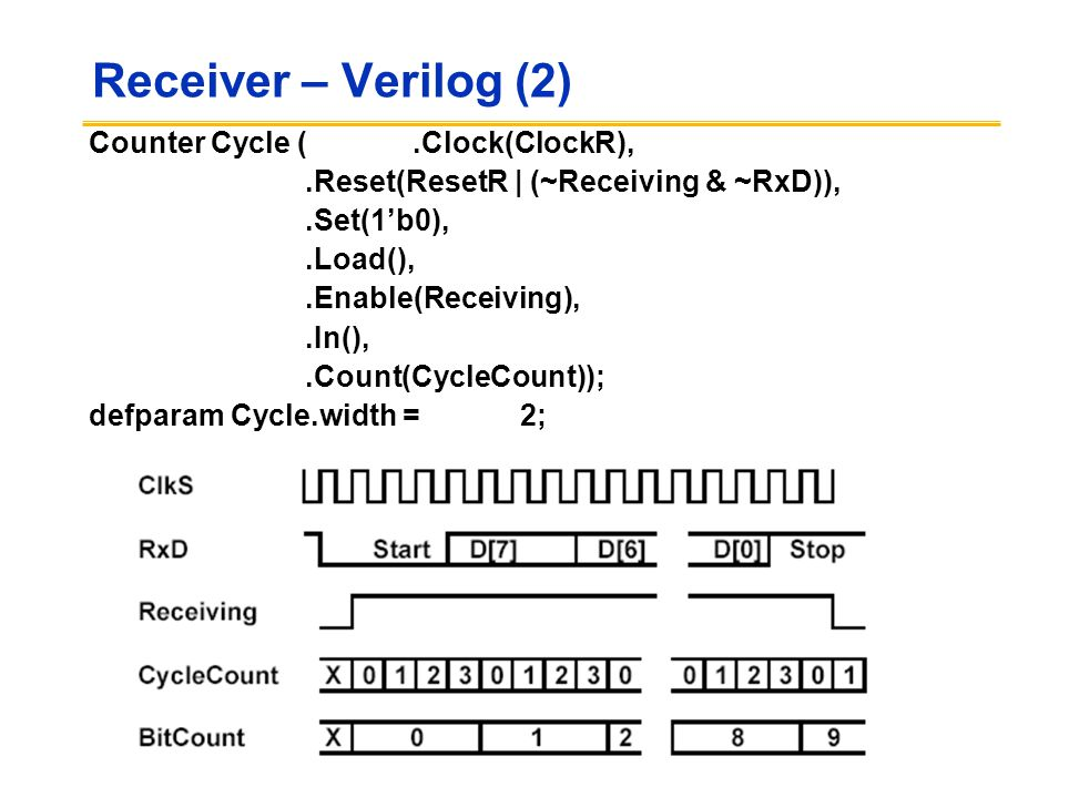 Receiver – Verilog (2) Counter Cycle (.Clock(ClockR),.Reset(ResetR | (~Receiving & ~RxD)),.Set(1'b0),.Load(),.Enable(Receiving),.In(),.Count(CycleCoun