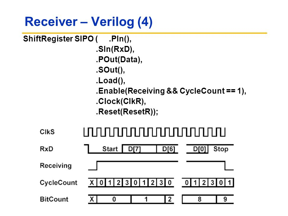 Receiver – Verilog (4) ShiftRegister SIPO (.PIn(),.SIn(RxD),.POut(Data),.SOut(),.Load(),.Enable(Receiving && CycleCount == 1),.Clock(ClkR),.Reset(ResetR));