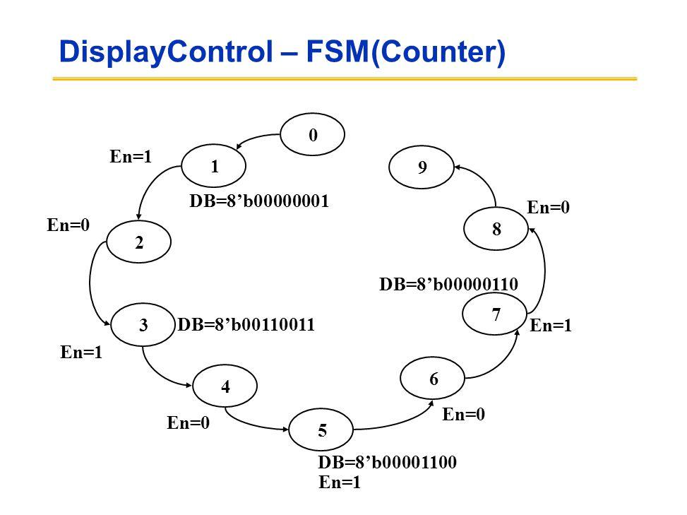 DisplayControl – FSM(Counter) 1 2 3 4 5 6 7 8 9 0 DB=8'b00000001 DB=8'b00110011 DB=8'b00001100 DB=8'b00000110 En=1 En=0