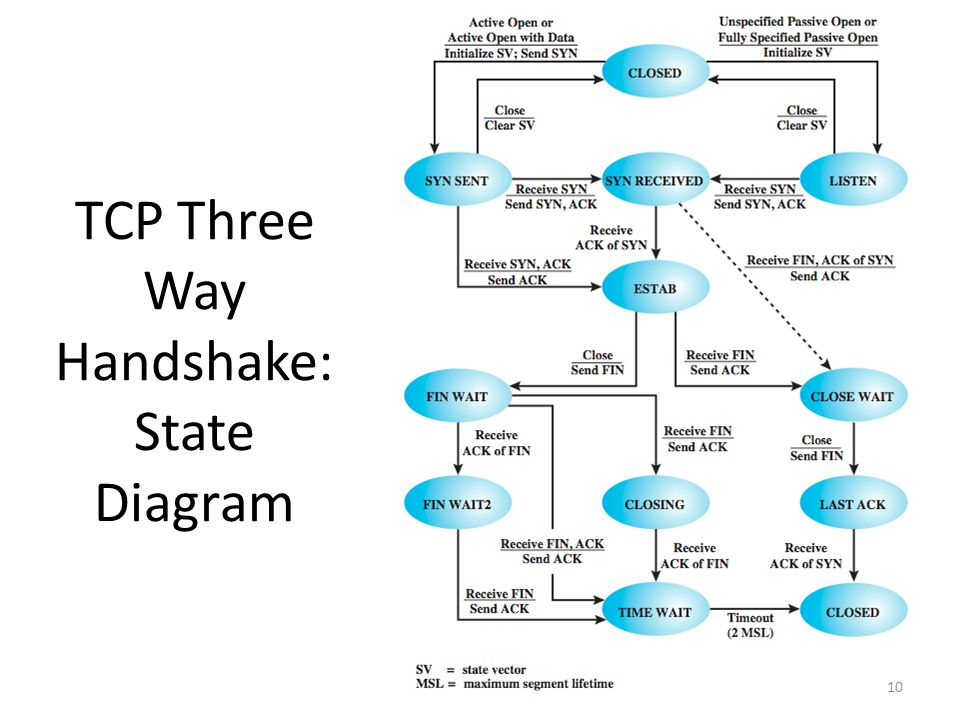 10 TCP Three Way Handshake: State Diagram 10