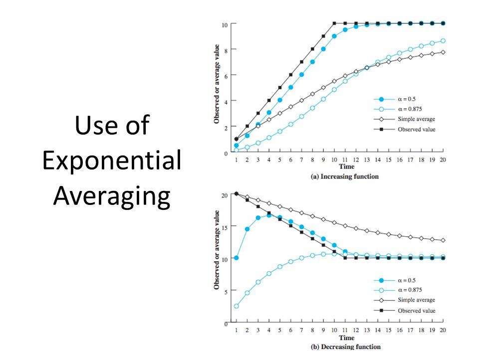19 Use of Exponential Averaging