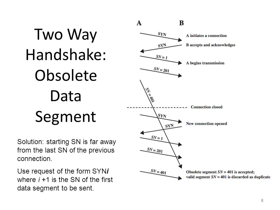 8 Two Way Handshake: Obsolete Data Segment 8 Solution: starting SN is far away from the last SN of the previous connection. Use request of the form SY