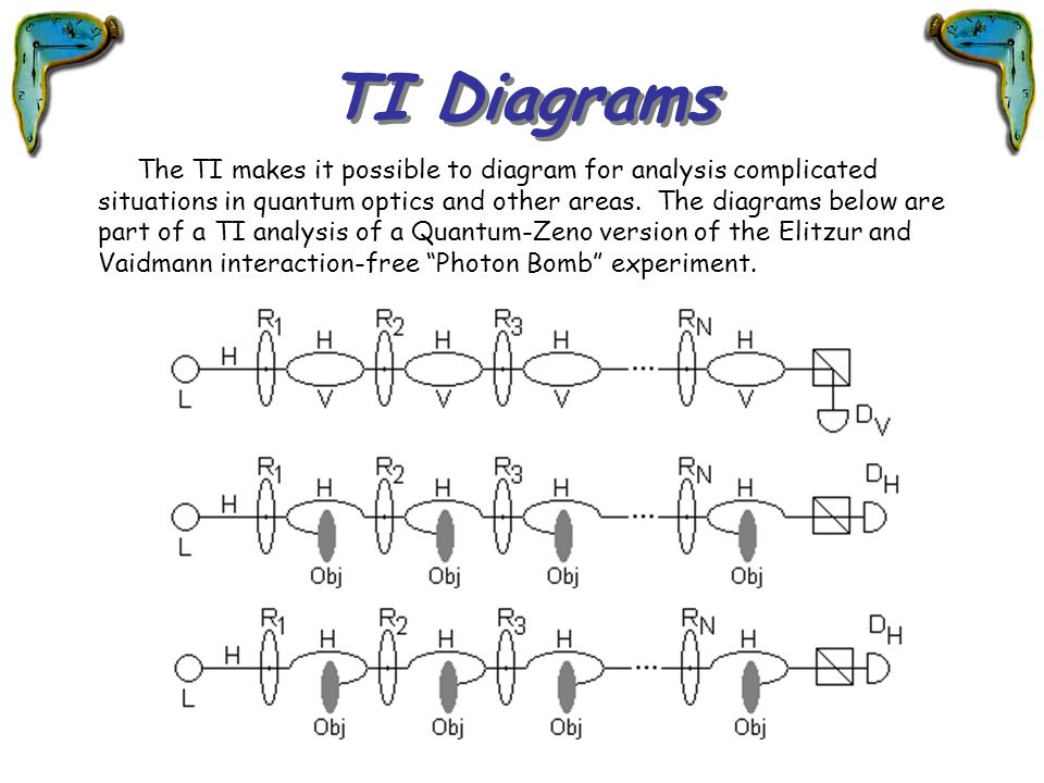 TI Diagrams The TI makes it possible to diagram for analysis complicated situations in quantum optics and other areas. The diagrams below are part of