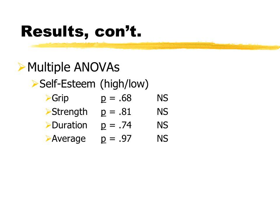 Multiple ANOVAs  Self-Esteem (high/low)  Gripp =.68NS  Strengthp =.81NS  Durationp =.74NS  Averagep =.97NS Results, con't.