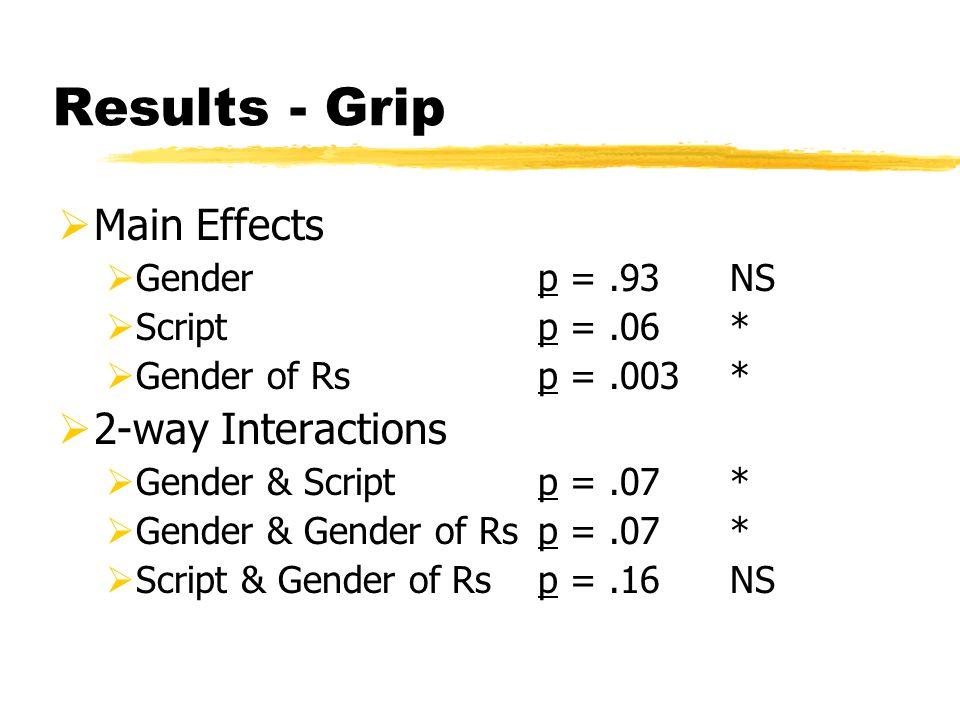 Results - Grip  Main Effects  Genderp =.93NS  Scriptp =.06*  Gender of Rsp =.003*  2-way Interactions  Gender & Scriptp =.07*  Gender & Gender of Rsp =.07*  Script & Gender of Rsp =.16NS