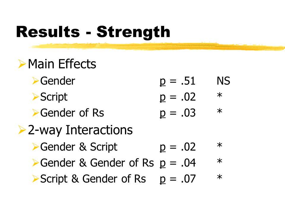Results - Strength  Main Effects  Genderp =.51NS  Scriptp =.02*  Gender of Rsp =.03*  2-way Interactions  Gender & Scriptp =.02*  Gender & Gender of Rsp =.04*  Script & Gender of Rsp =.07*