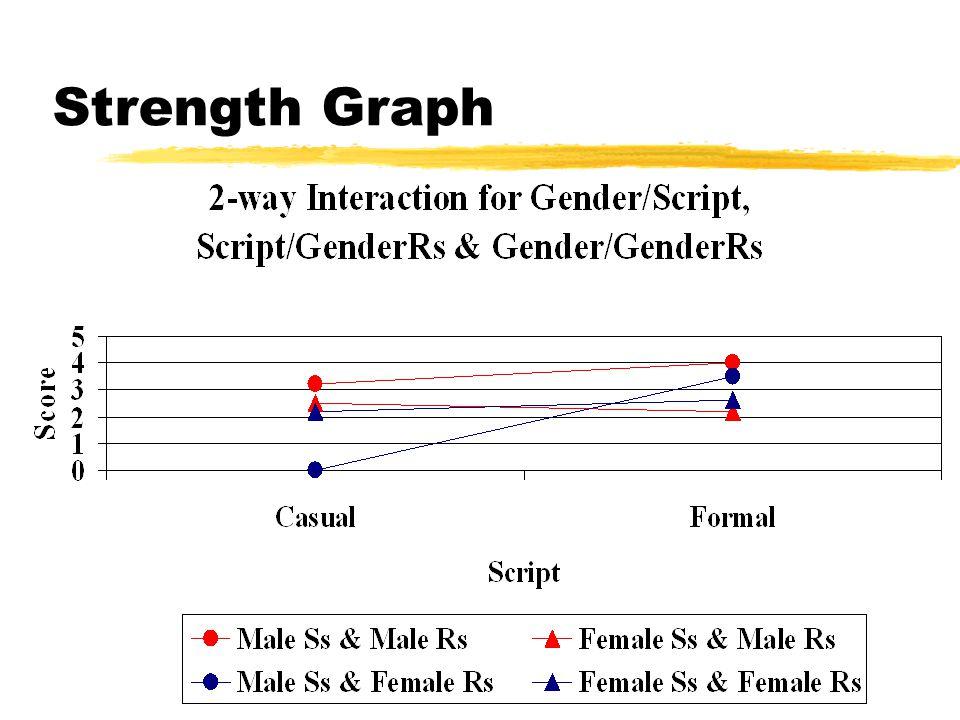 Strength Graph